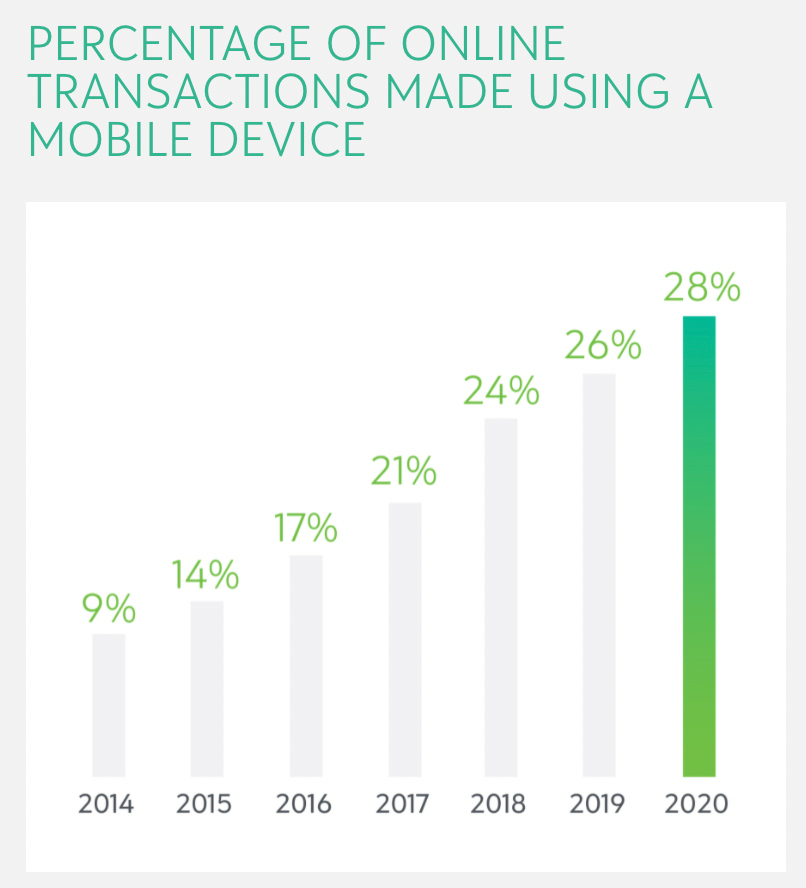 Chart of online transactions made using a mobile device